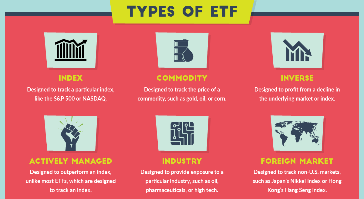Infographic showing six different types of Exchange Traded Funds: Index, Commodity, Inverse, Actively Managed, Industry and Foreign Market - Exchange Traded Products
